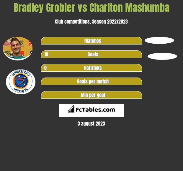 Bradley Grobler vs Charlton Mashumba h2h player stats