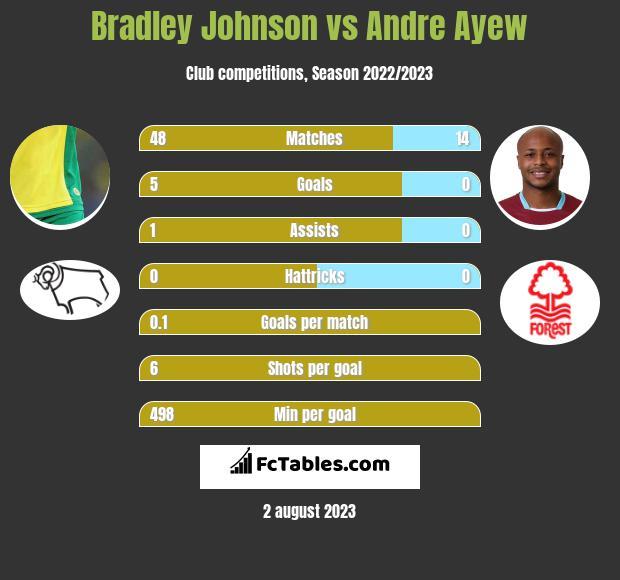 Bradley Johnson vs Andre Ayew infographic