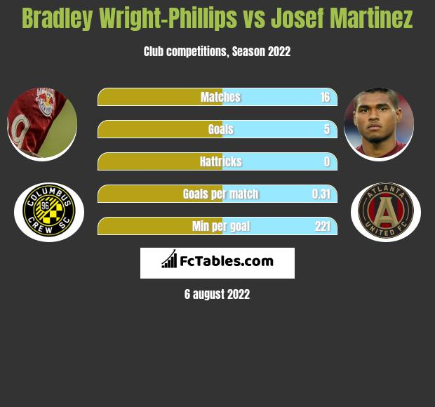 Bradley Wright-Phillips vs Josef Martinez h2h player stats