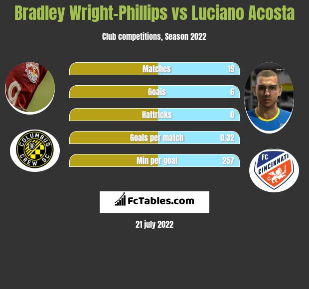 Bradley Wright-Phillips vs Luciano Acosta h2h player stats