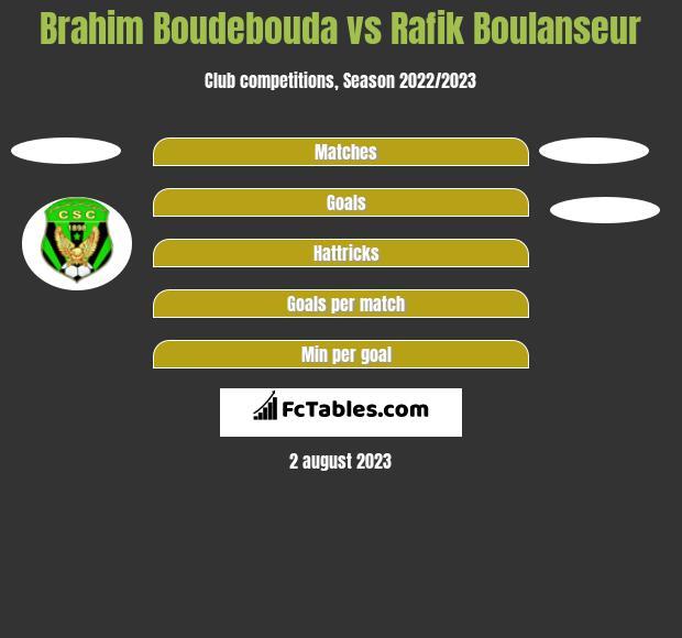 Brahim Boudebouda vs Rafik Boulanseur h2h player stats