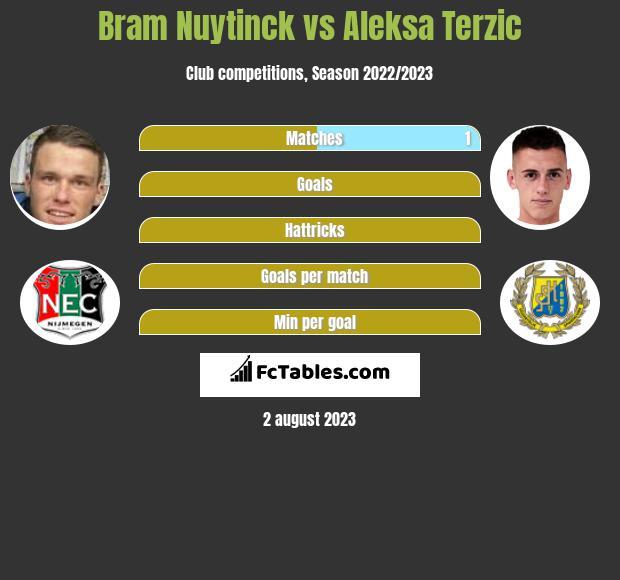 Bram Nuytinck vs Aleksa Terzic infographic