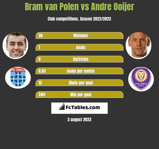 Bram van Polen vs Andre Ooijer infographic