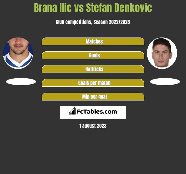 Brana Ilic vs Stefan Denkovic h2h player stats