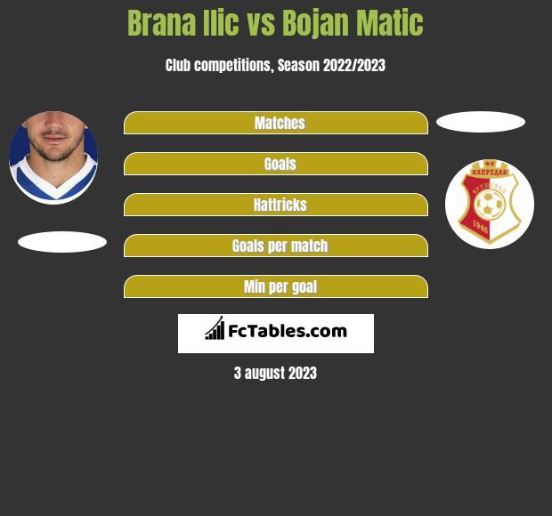 Brana Ilic vs Bojan Matic h2h player stats