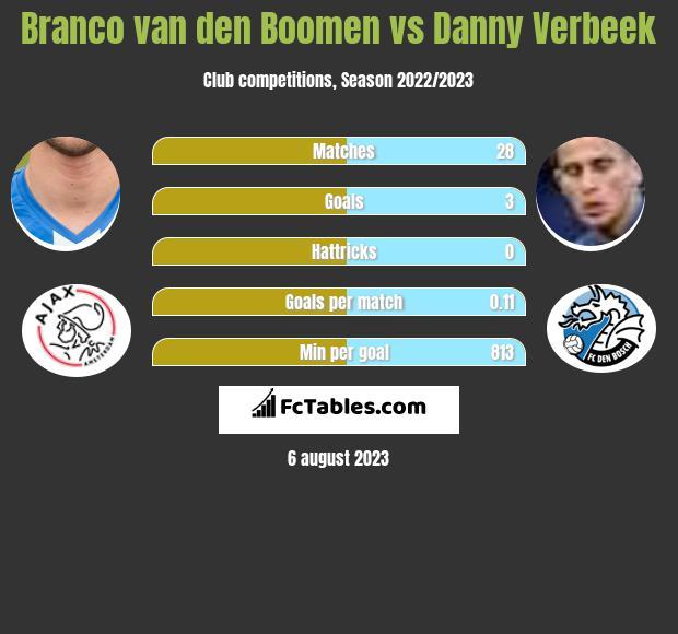 Branco van den Boomen vs Danny Verbeek h2h player stats