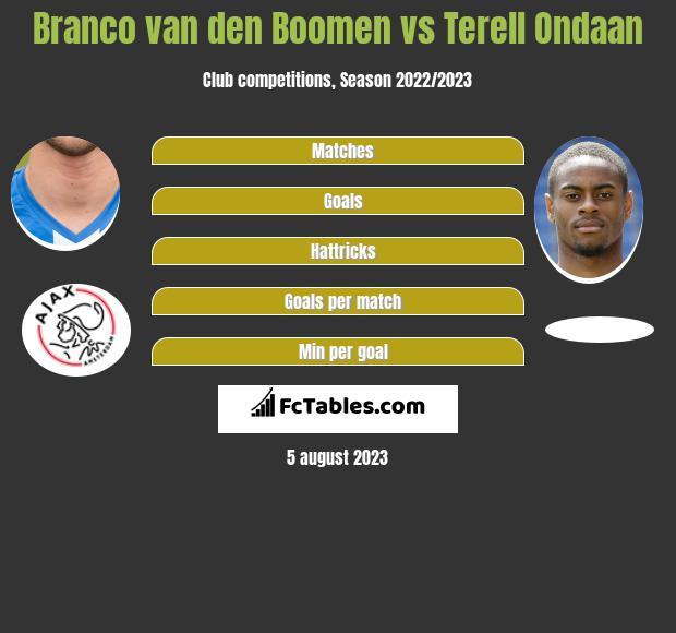 Branco van den Boomen vs Terell Ondaan h2h player stats