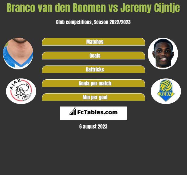 Branco van den Boomen vs Jeremy Cijntje h2h player stats