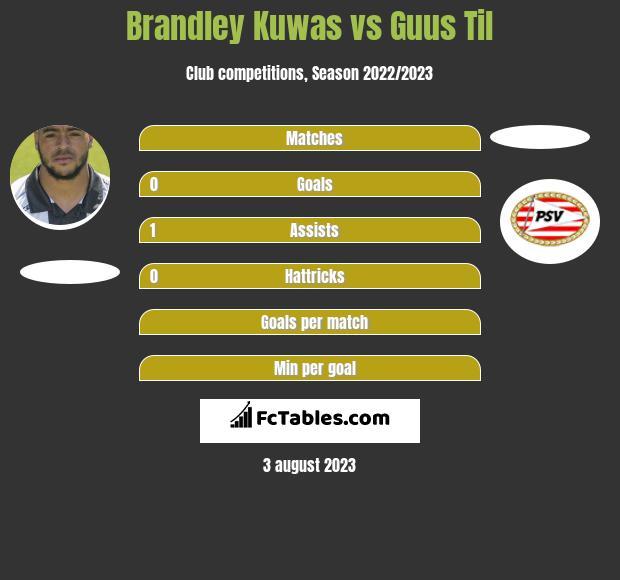 Brandley Kuwas vs Guus Til infographic