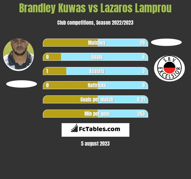 Brandley Kuwas vs Lazaros Lamprou infographic