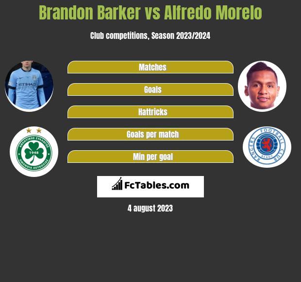 Brandon Barker vs Alfredo Morelo infographic