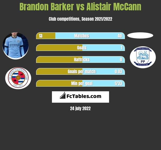 Brandon Barker vs Alistair McCann infographic