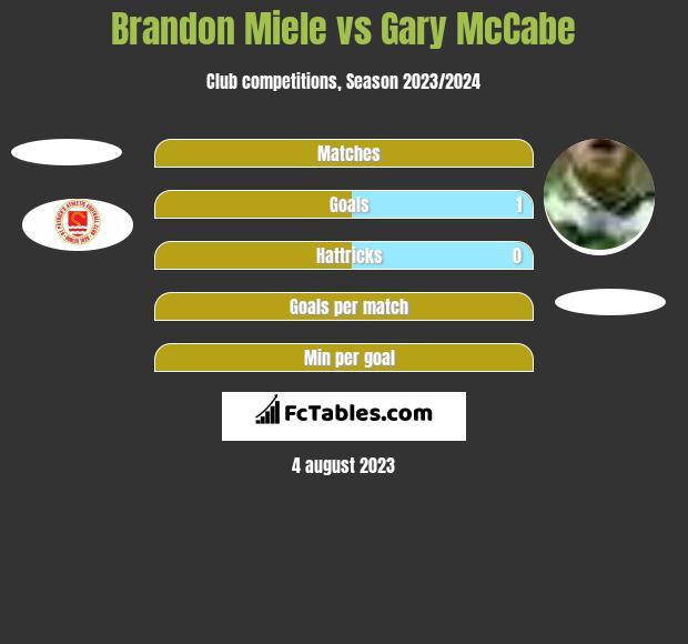 Brandon Miele vs Gary McCabe h2h player stats