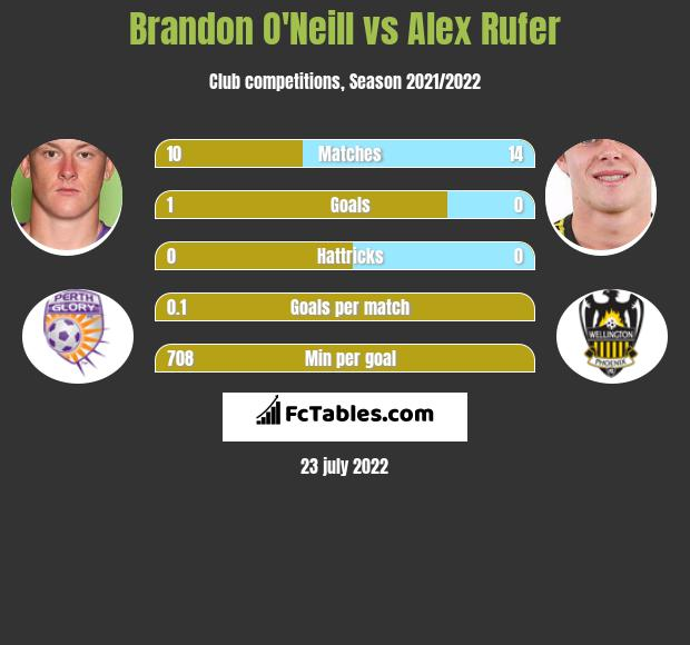 Brandon O'Neill vs Alex Rufer infographic