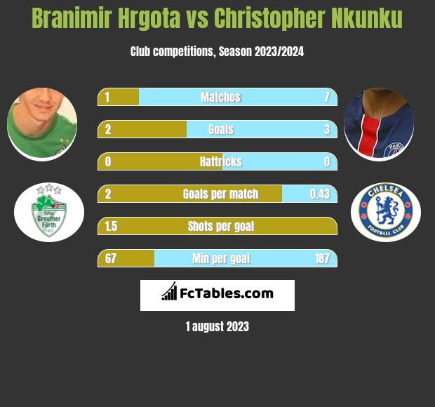 Branimir Hrgota vs Christopher Nkunku h2h player stats