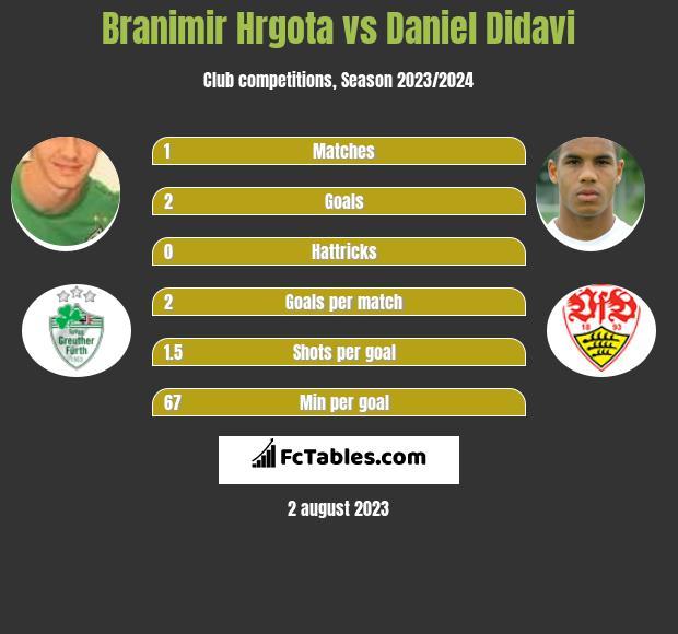 Branimir Hrgota vs Daniel Didavi h2h player stats