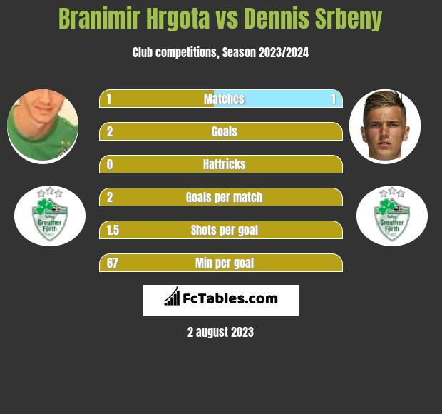Branimir Hrgota vs Dennis Srbeny h2h player stats