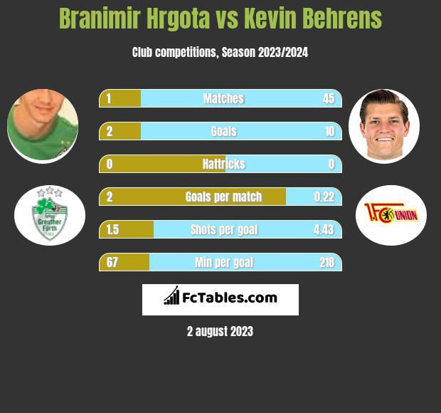 Branimir Hrgota vs Kevin Behrens h2h player stats