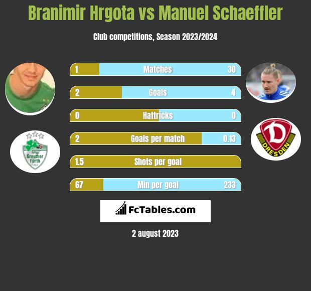 Branimir Hrgota vs Manuel Schaeffler h2h player stats