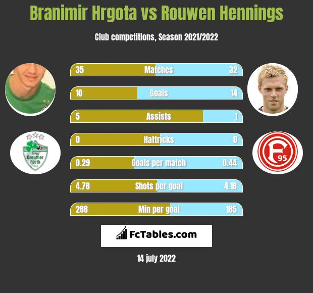 Branimir Hrgota vs Rouwen Hennings infographic