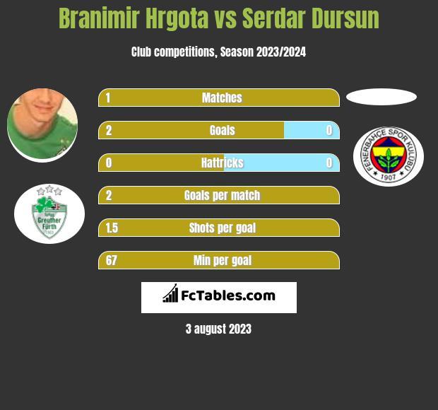Branimir Hrgota vs Serdar Dursun h2h player stats