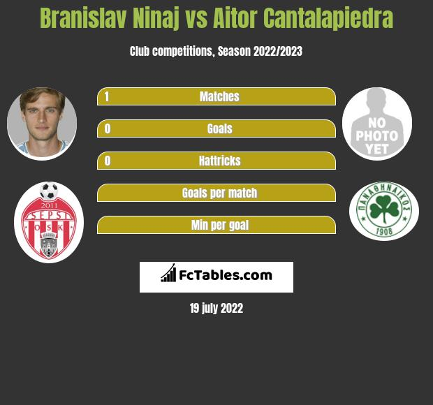 Branislav Ninaj vs Aitor Cantalapiedra h2h player stats