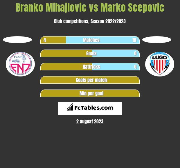 Branko Mihajlovic vs Marko Scepovic h2h player stats
