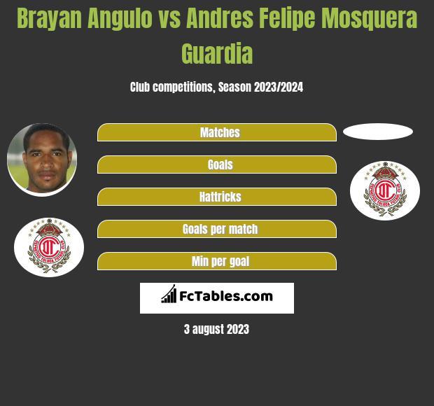 Brayan Angulo vs Andres Felipe Mosquera Guardia infographic