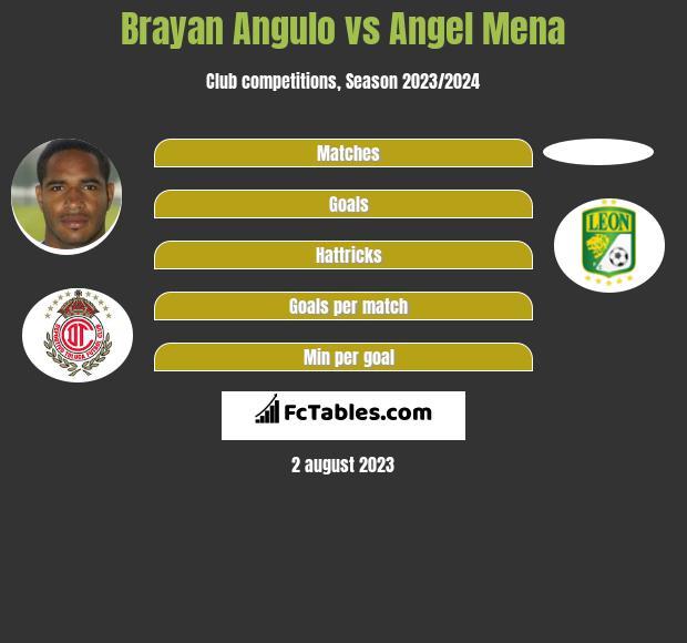 Brayan Angulo vs Angel Mena infographic