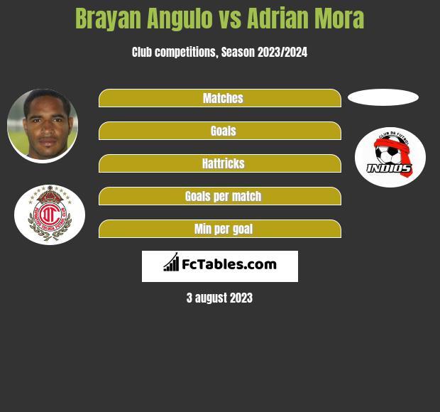 Brayan Angulo vs Adrian Mora infographic