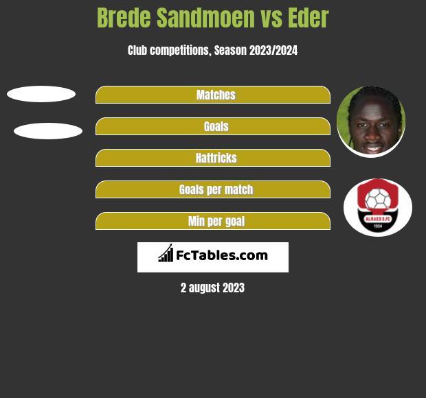Brede Sandmoen vs Eder h2h player stats