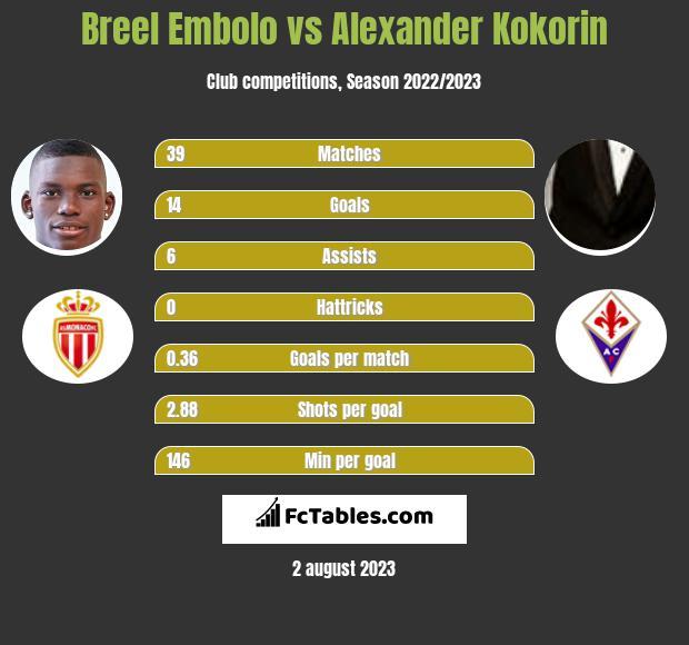 Breel Embolo vs Alexander Kokorin h2h player stats
