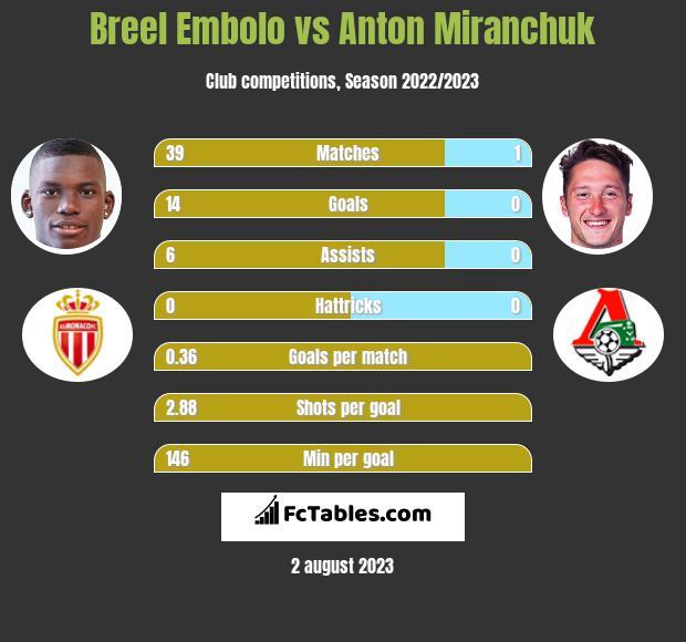 Breel Embolo vs Anton Miranchuk infographic