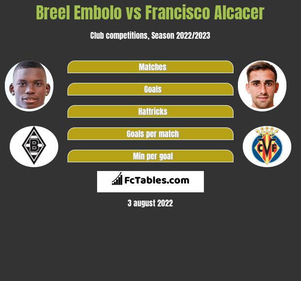 Breel Embolo vs Francisco Alcacer infographic