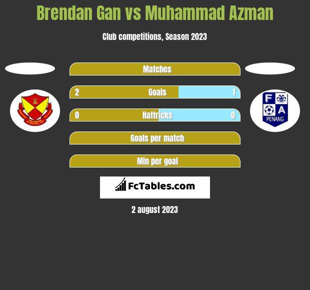 Brendan Gan vs Muhammad Azman h2h player stats