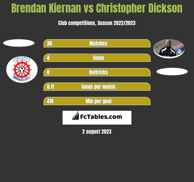 Brendan Kiernan vs Christopher Dickson h2h player stats