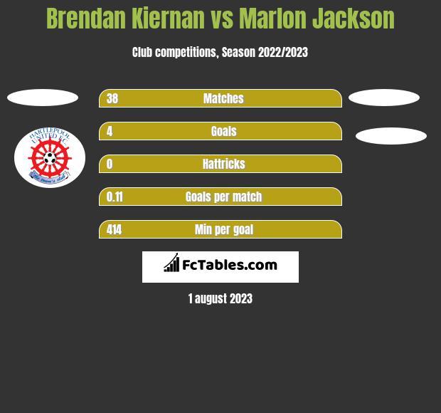 Brendan Kiernan vs Marlon Jackson h2h player stats