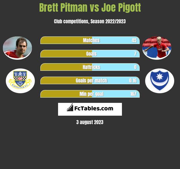 Brett Pitman vs Joe Pigott h2h player stats