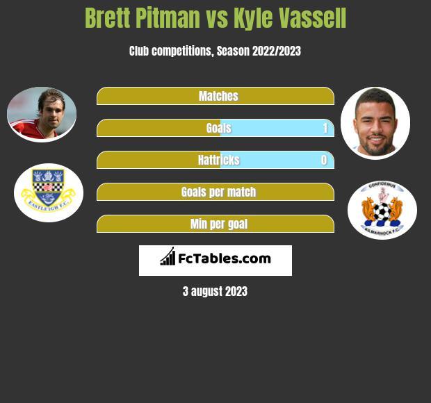 Brett Pitman vs Kyle Vassell h2h player stats