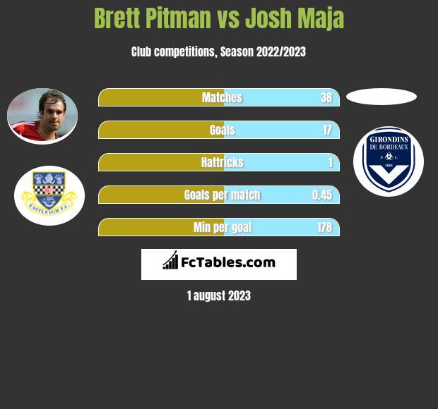 Brett Pitman vs Josh Maja infographic