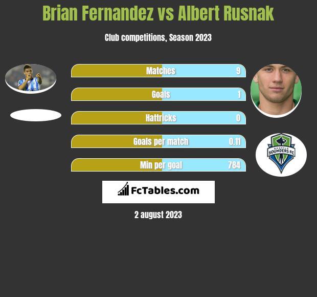 Brian Fernandez vs Albert Rusnak h2h player stats