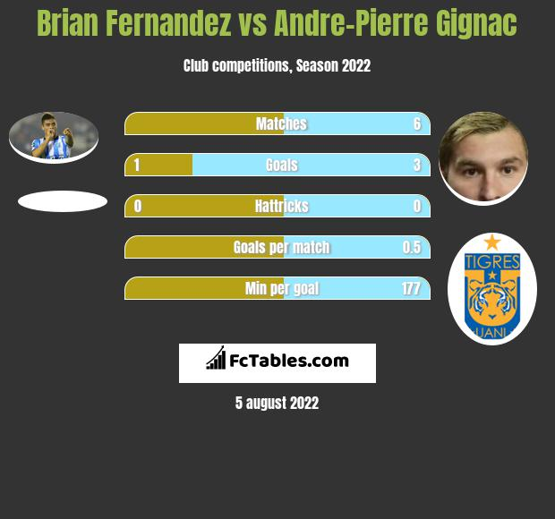 Brian Fernandez vs Andre-Pierre Gignac h2h player stats