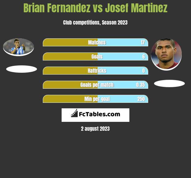 Brian Fernandez vs Josef Martinez h2h player stats