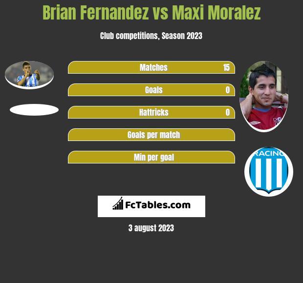 Brian Fernandez vs Maxi Moralez h2h player stats