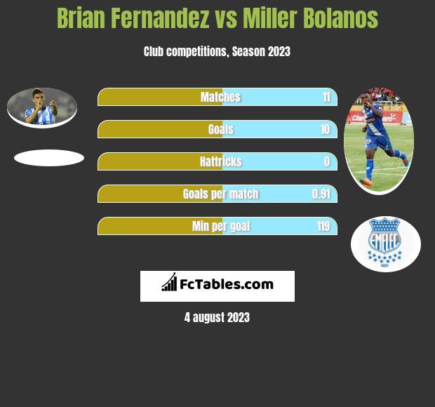 Brian Fernandez vs Miller Bolanos h2h player stats