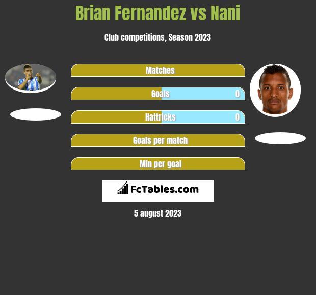 Brian Fernandez vs Nani h2h player stats