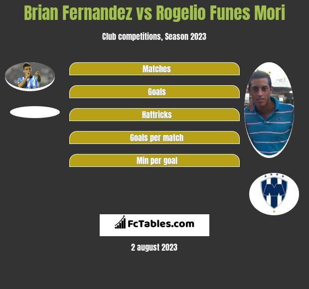 Brian Fernandez vs Rogelio Funes Mori h2h player stats