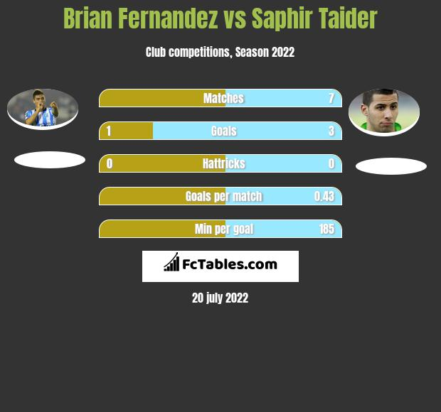 Brian Fernandez vs Saphir Taider h2h player stats