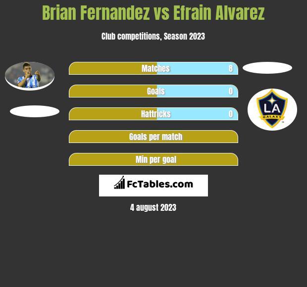 Brian Fernandez vs Efrain Alvarez h2h player stats