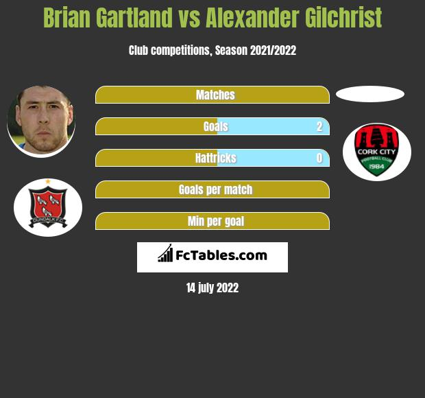 Brian Gartland vs Alexander Gilchrist infographic
